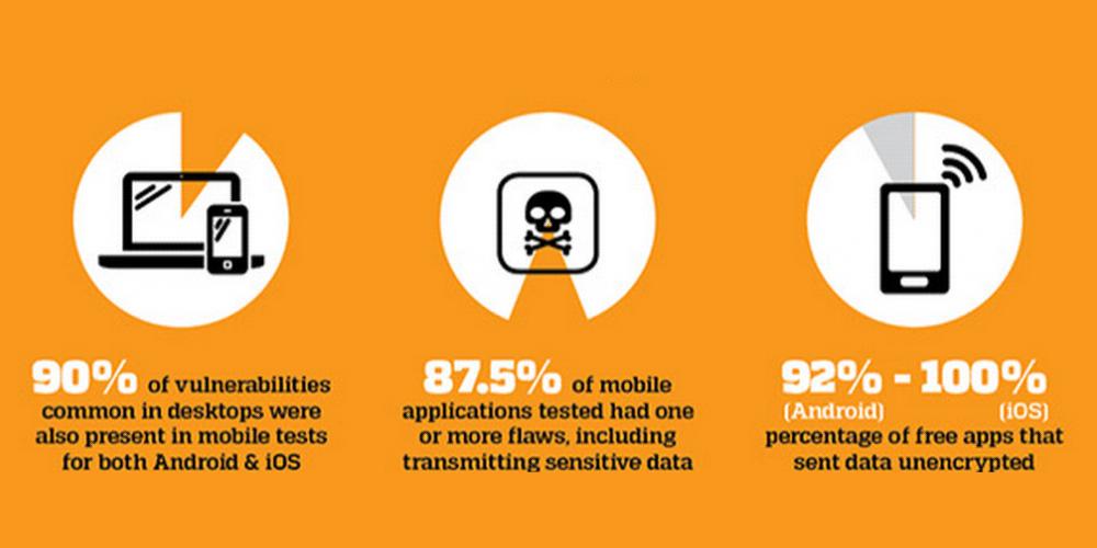 Los riesgos del BYOD