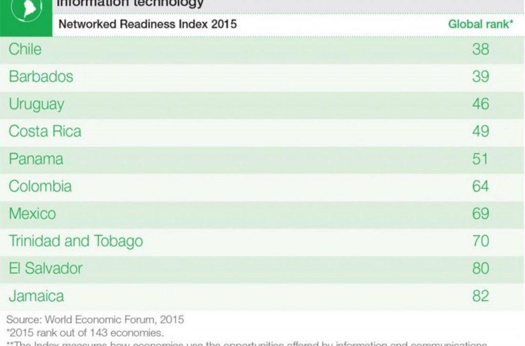 10 países ubicados en el ranking TIC del FEM
