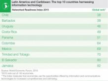 Imagen tomada de: http://thestandardit.com/2015/04/20/los-10-paises-latinoamericanos-mas-inclusivos-tecnologicamente/